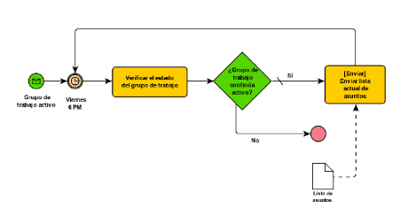 conceptos-workflow
